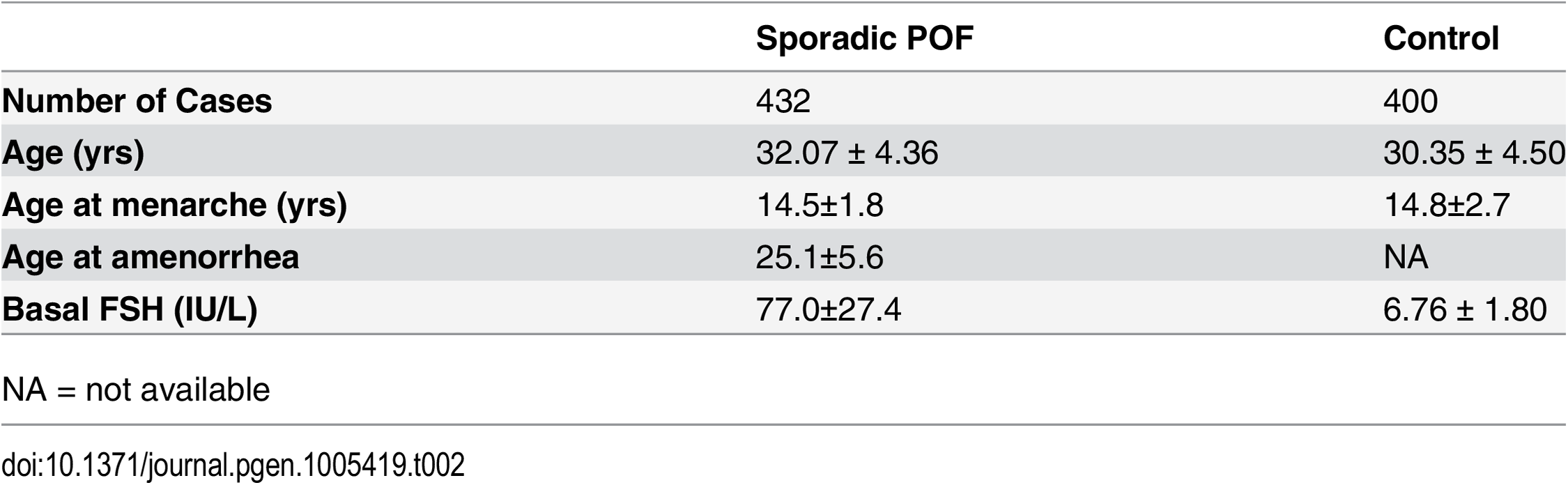 Clinical features of sporadic patients with POF and matched controls.