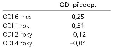 Tabulka Pearsonových korelačních koeficientů mezi předoperačními hodnotami a jednotlivými pooperačními kontrolami na škále ODI. Tučně zvýrazněné jsou statisticky významné korelace.