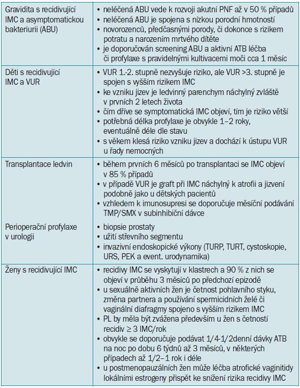 Přehled situací, u kterých je vhodná profylaktická léčba ATB [14,12,74,96,108,109].