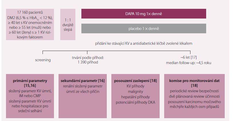 DECLARE-TIMI 58 – multicentrická, randomizovaná, dvojitě zaslepená, placebem kontrolovaná KV studie fáze 3.