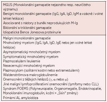 Základní klasifikace monoklonálních gamapatií (3).