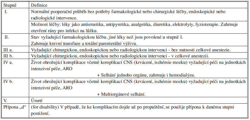 Clavien-Dindo klasifikace chirurgických komplikací Tab. 2: Clavien-Dindo classification of surgical complications