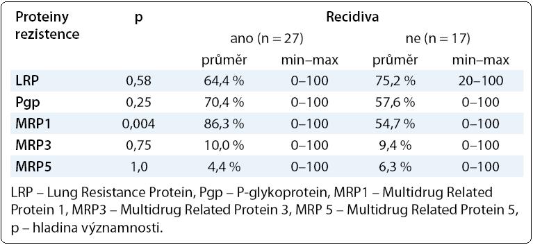 Hodnoty proteinů rezistence LRP, Pgp, MRP1, MRP3, MRP5 v závislosti na výskytu recidivy onemocnění.