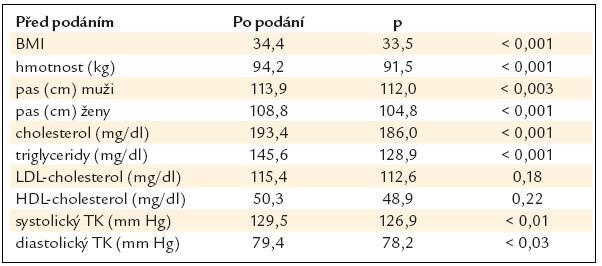 Exenatid u 299 pacientů s MS bez DM za 16 týdnů [10].