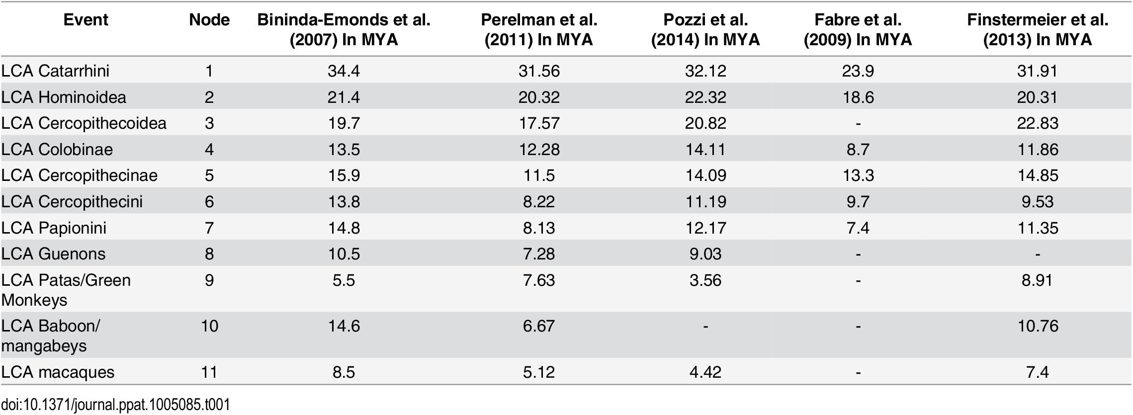 Estimated dates for nodes of interest.