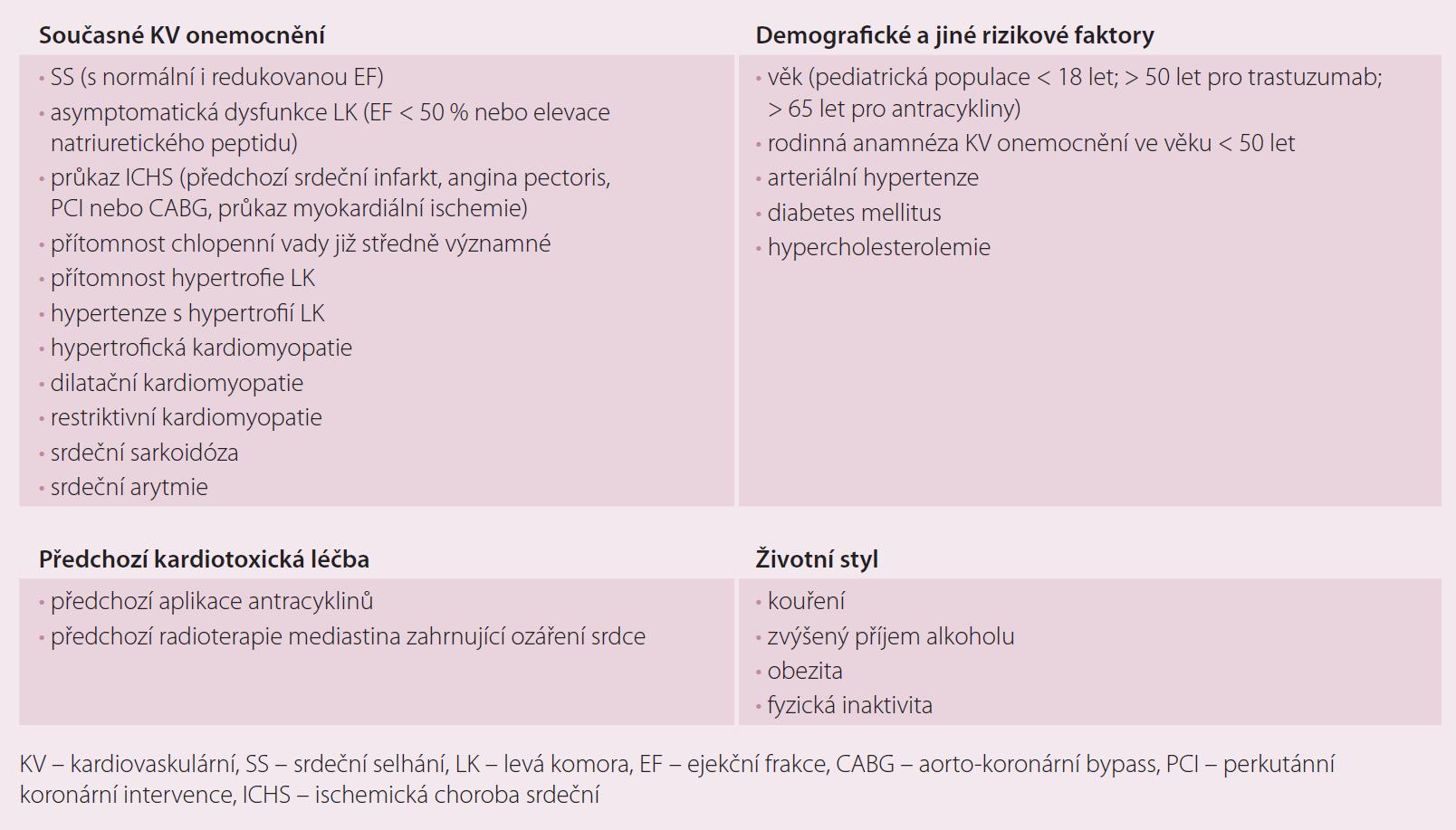 Základní rizikové faktory kardiotoxicity.