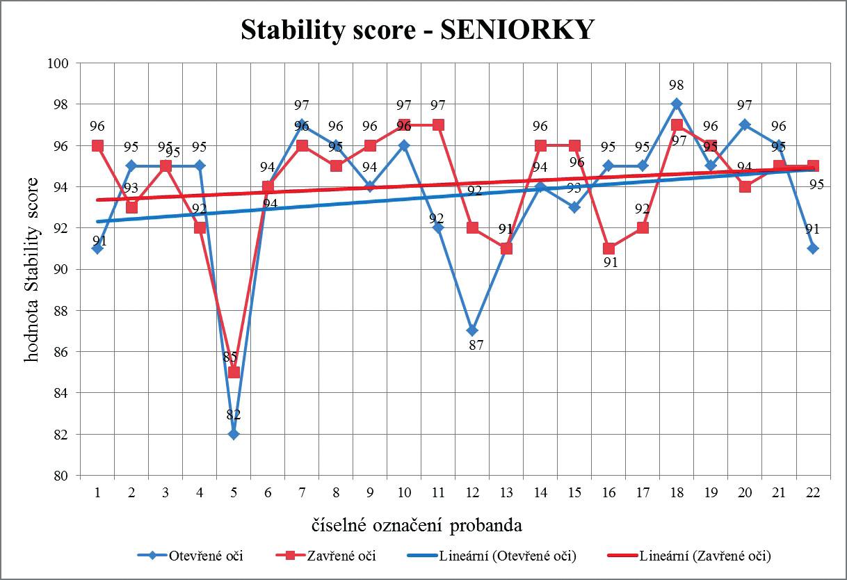 Lineární trend hodnot Stability score při otevřených a zavřených očích u kategorie seniorek v závislosti na délce praxe v synchronizovaném plavání.