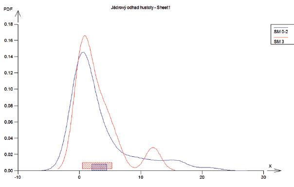 Srovnání hladiny SM a indexu KPE.