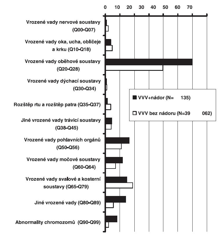 Procentuální zastoupení pacientů podle typu vrozené vady, ČR, 1994 - 2005