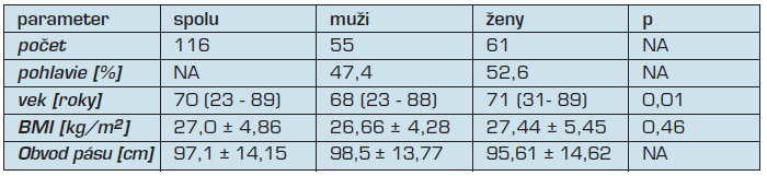 Základná charakteristika súboru