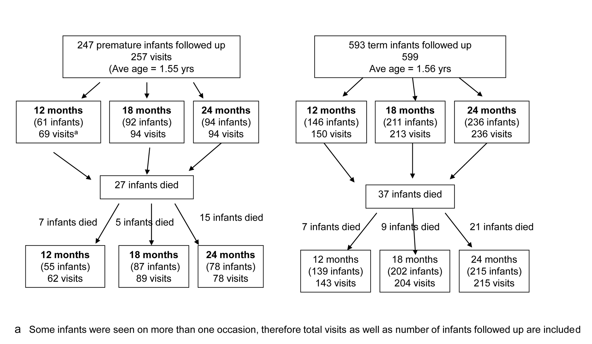 Flow chart of post-neonatal infants followed up in community cohort study.