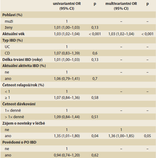 Faktory spojené s plnou adherenci k medikamentózní léčbě u pacientů s IBD.