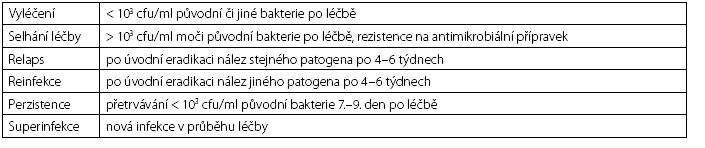 Kritéria mikrobiologického hodnocení léčby močových infekcí (2) Table 2. The criteria for microbiological evaluation of the treatment of urinary tract infections (2)