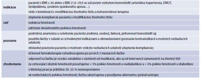 Tab. 17.15 | Základné princípy liečby antiobezitikami