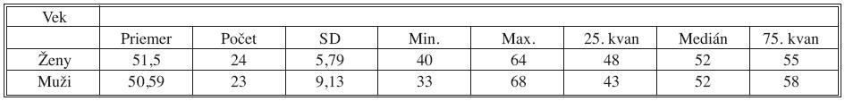 Rozkladová tabuľka veku pacientov celého sledovaného súboru Tab. 2. Age of group of patients