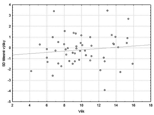 Souhrnný graf vztahu věk a tělesná výška.