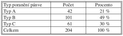 Přehled pacientů sledovaného souboru podle typu poranění pánve Tab. 3. An overview of the study group subjects, classified according to a type of the pelvic injury