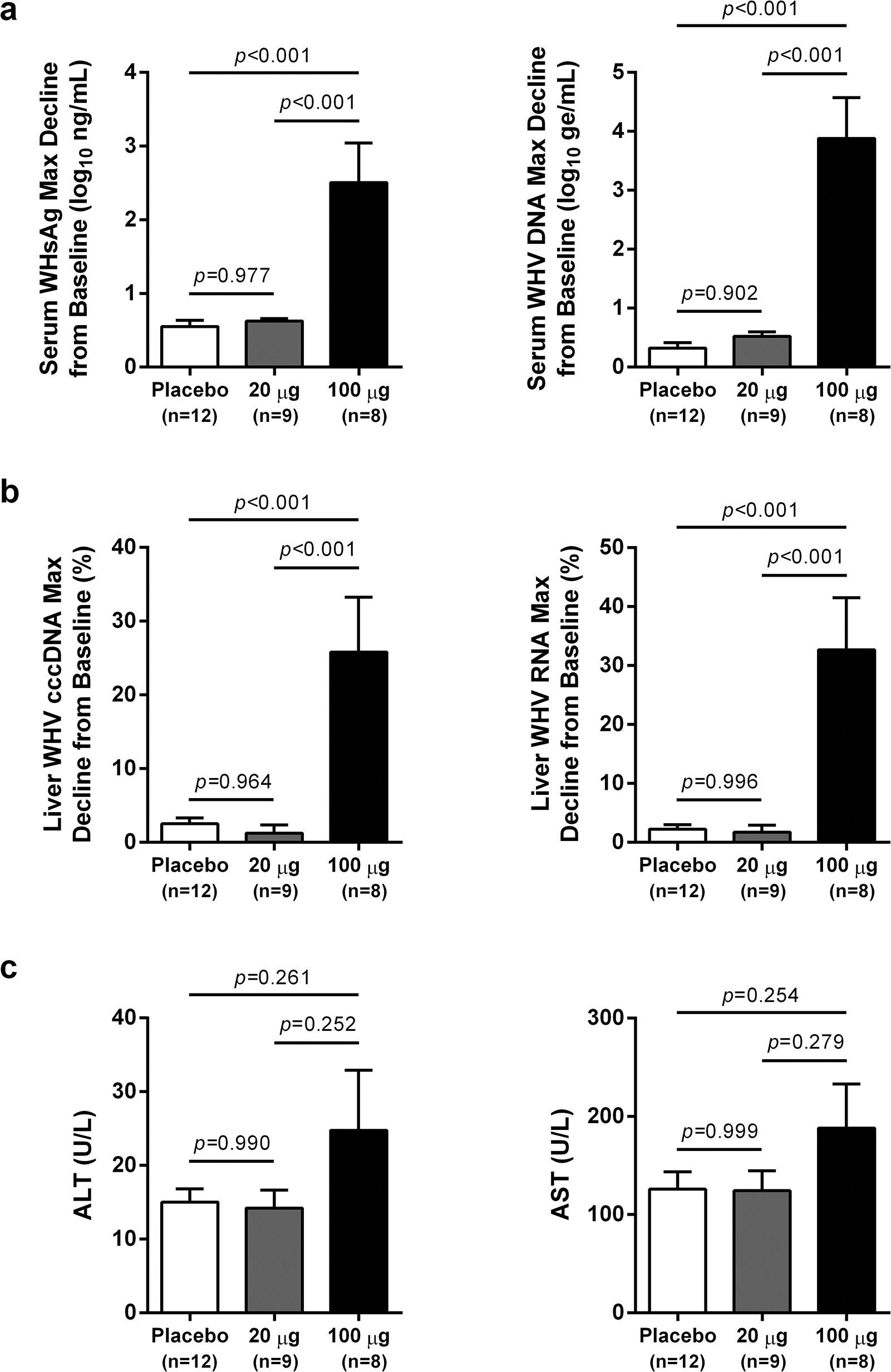 High dose wIFN-α significantly inhibits WHV.