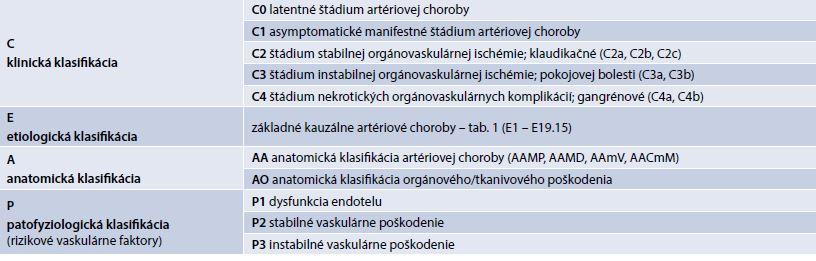 Klinicko-etiologicko-anatomicko-patofyziologická (CEAP) klasifikácia končatinovocievnej artériovej ischemickej choroby. Upravené podľa [1,13]