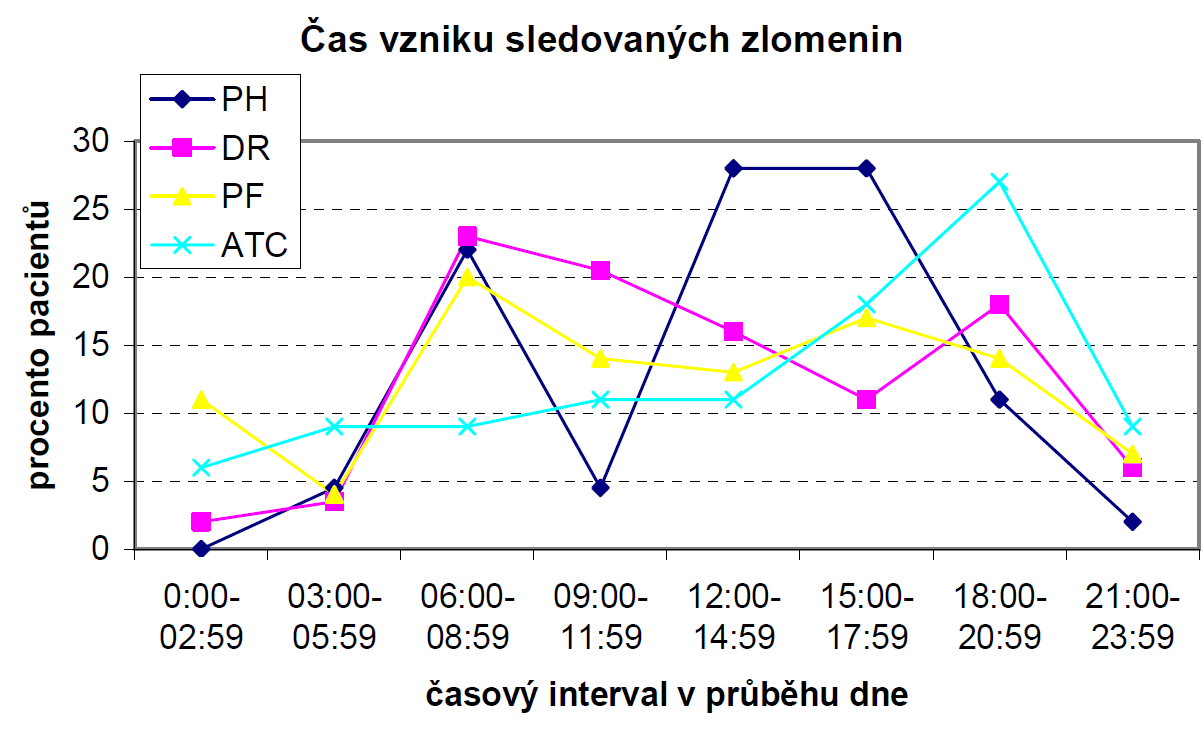 Časová distribuce vzniku sledovaných zlomenin v průběhu dne