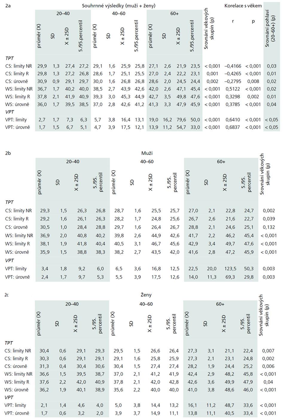 Sumarizace hodnot termických prahů (TPT) pro teplo (WS) a chlad (CS) a vibračních prahů (VPT) při vyšetření QST v jednotlivých věkových kategoriích (20–40, 40–60, 60+), a to jednak souhrnně u všech jedinců dané věkové podskupiny (2a) a dále odděleně u mužů (2b) a žen (2c) vč. korelace hodnot jednotlivých parametrů s věkem, srovnání nálezů mezi věkovými podskupinami a mezi muži a ženami. Pro každý parametr jsou uvedeny hodnoty průměru, SD a dále příslušné percentilové hodnoty, využitelné u daného parametru pro derivaci normálních limitů (tedy 5. percentil pro termické prahy pro chlad a 95. percentil pro termické práhy pro teplo a vibrační prahy). Výsledky lze použít k derivaci věkově stratifikovaných normativních dat a to při dvou možných způsobech jejich nastavení, tj. na úrovni 5./95. percentilu prezentovaných hodnot a/nebo na úrovni X ± 2SD (obě hodnoty jsou explicitně uvedeny). Hodnoty termických prahů jsou uvedeny ve °C, vibrační prahy jsou ve vibračních jednotkách (derivovaných z amplitudy pohybu vibrační sondy, uváděné v mikrometrech). Statistické zpracování bylo provedeno pomocí parametrické statistiky (ANOV A, t test, Pearsonův korelační koeficient) u všech parametrů TPT, jednotlivé parametry VPT byly vzhledem k nonnormální distribuci zpracovány pomocí statistiky neparametrické (Kruskal-Wallis ANOV A, test Kolmogorov-Smirnov, Spearmanův korelační koeficient).