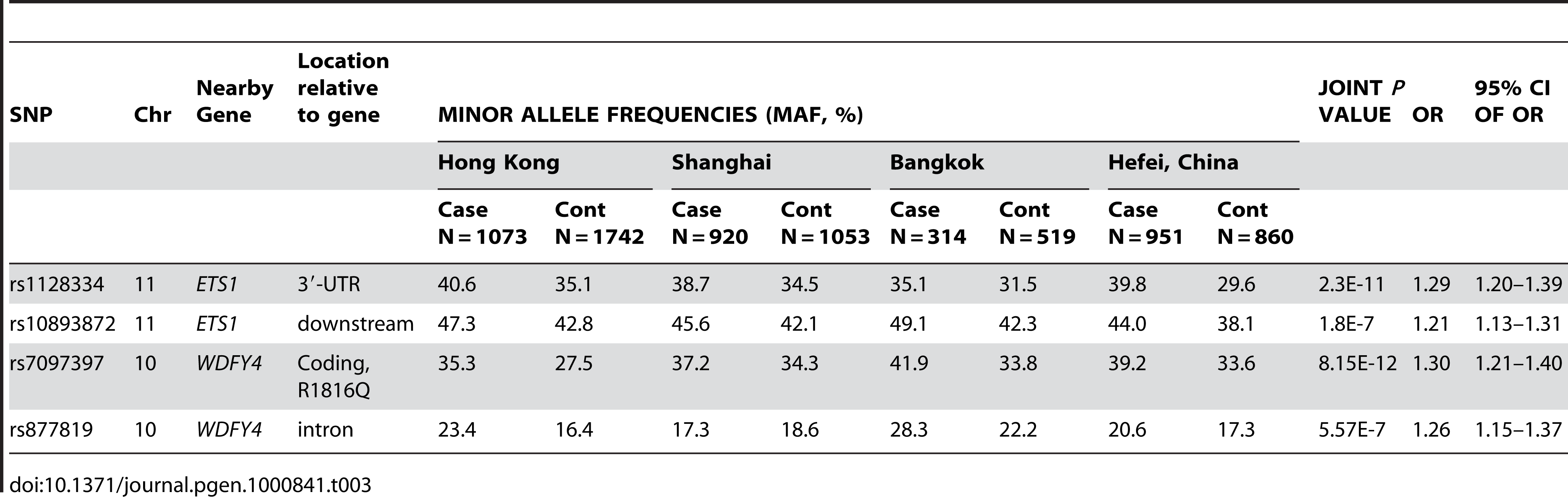 SNPs showed significant association with SLE in a joint analysis of four independent Asian cohorts.