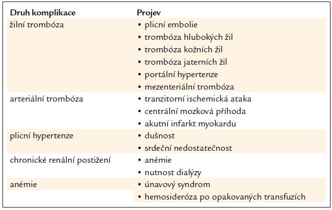 Nejčastější klinické komplikace u PNH.