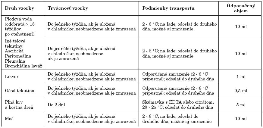 Požiadavky na odber, transport a uchovávanie vzoriek určených na PCR vyšetrenie Upravené, zdroj: (http://www.pamf.org/serology/requirements.html) Table 1. Sampling, transport and storage requirements applicable to specimens for PCR testing Adapted, source: (http://www.pamf.org/serology/requirements.html)