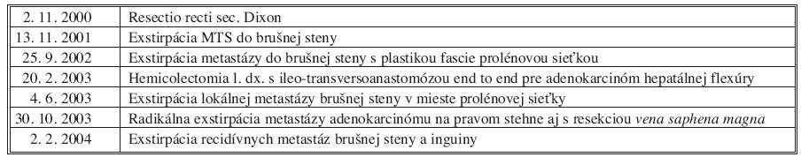 Chronologický zoznam operácií, ktoré podstúpil pacient počas rokov 2000–2003. Tab. 1 Chronological list of operations, which underwent the patient during the year 2000–2004