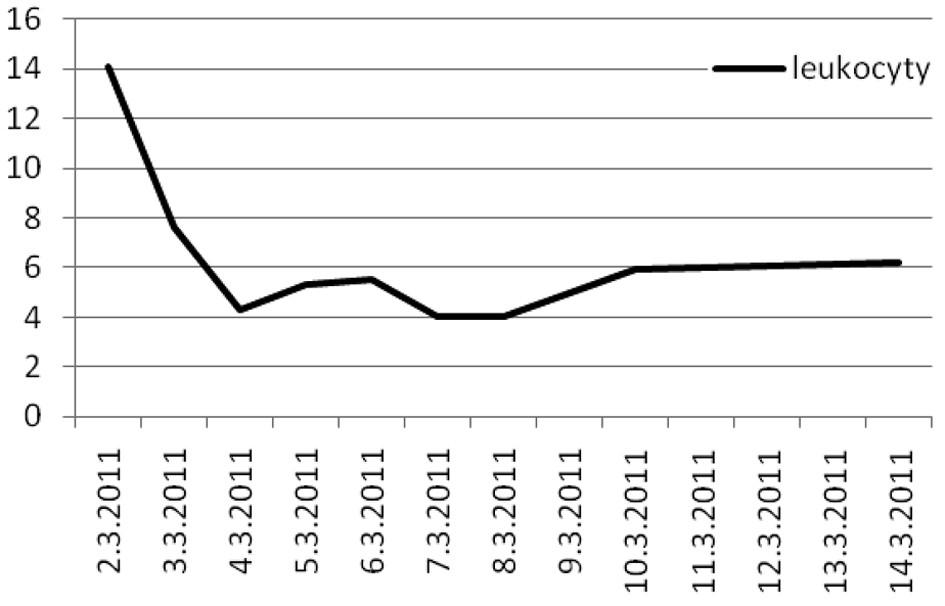 Počet leukocytů Graph 1. Leucocyte count