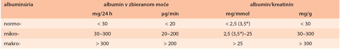 Vyšetrenie albuminúrie