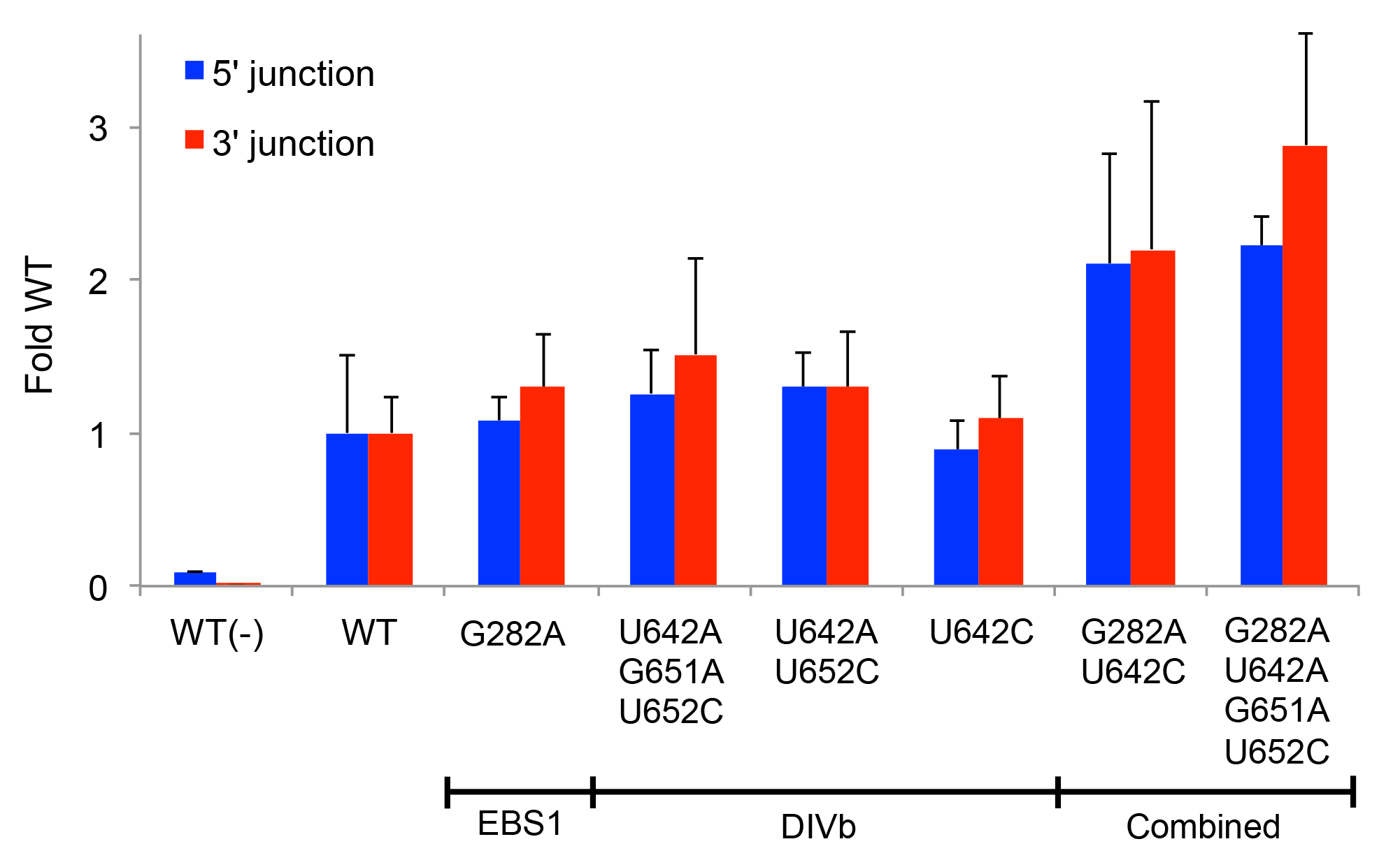 Retrohoming frequencies of Ll.LtrB variants containing positively selected mutations identified by PacBio sequencing.