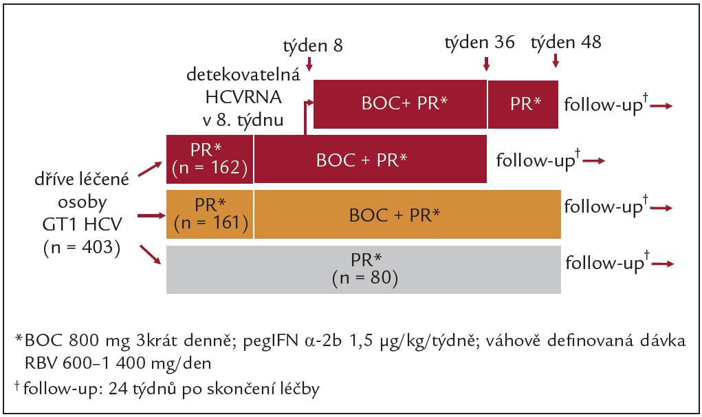 Schéma studie RESPOND-2: boceprevir u osob dříve léčených kombinací PEG-IFN + RBV, BOC = boceprevir.