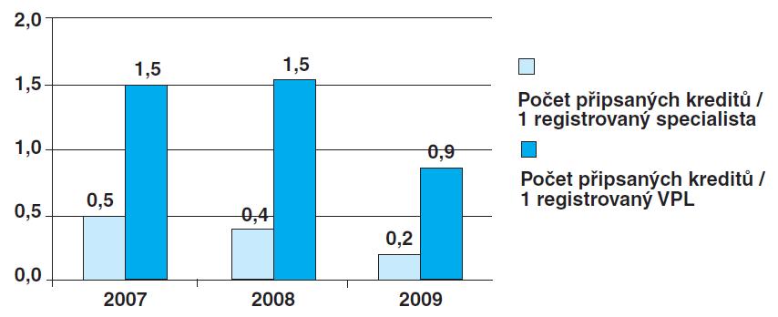 Vývoj počtu získaných kreditů na jednoho lékaře (údaje platné k 10. 10. 2010)