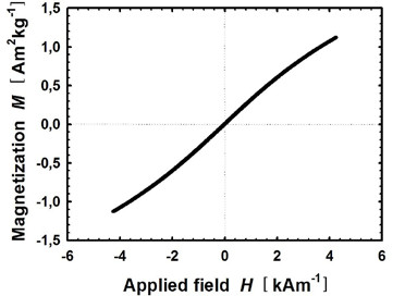Fig. 1: Magnetization characteristics of the 35nm MNP solution.