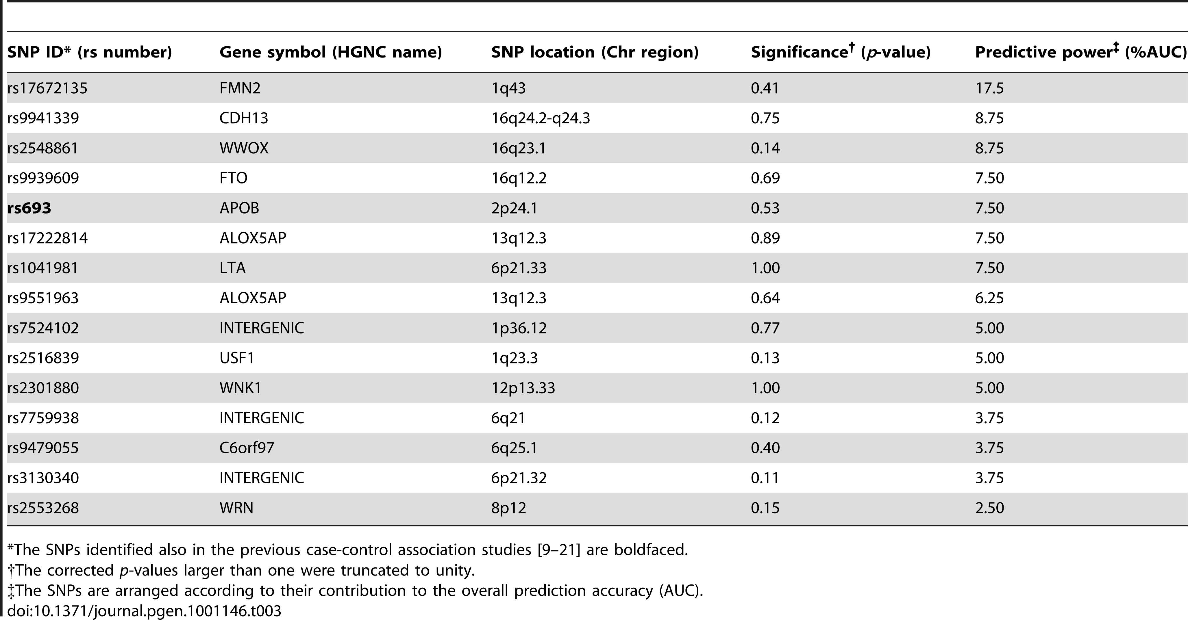 The single nucleotide polymorphisms (SNPs) predictive of the subjects with 15% lowest and highest IMT levels in 2007.