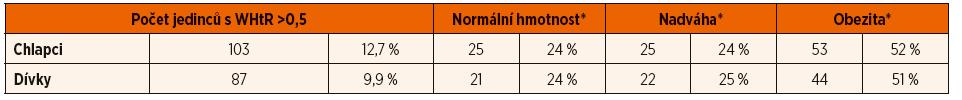 Srovnání kategorií BMI a poměru pas/výška (WHtR) u sedmiletých dětí.