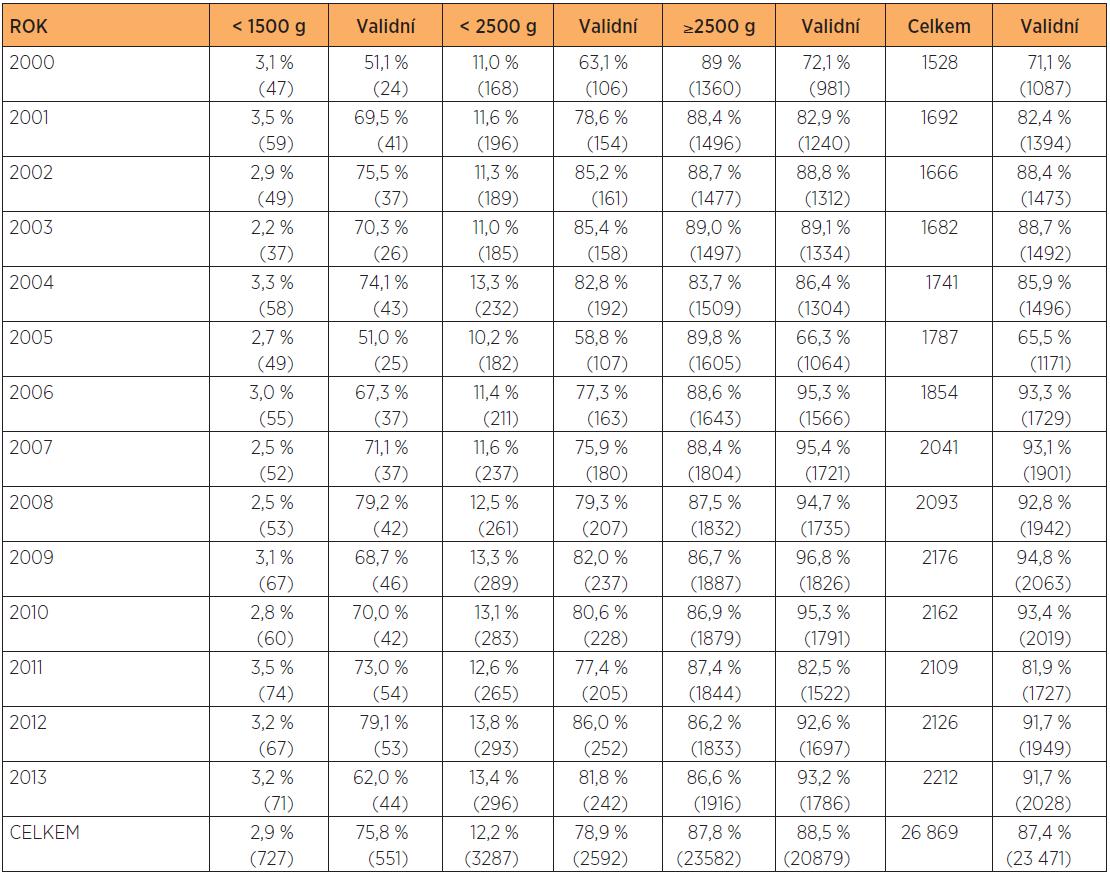 Počty narozených a počty s úplnými klinickými a laboratorními nálezy (validní)