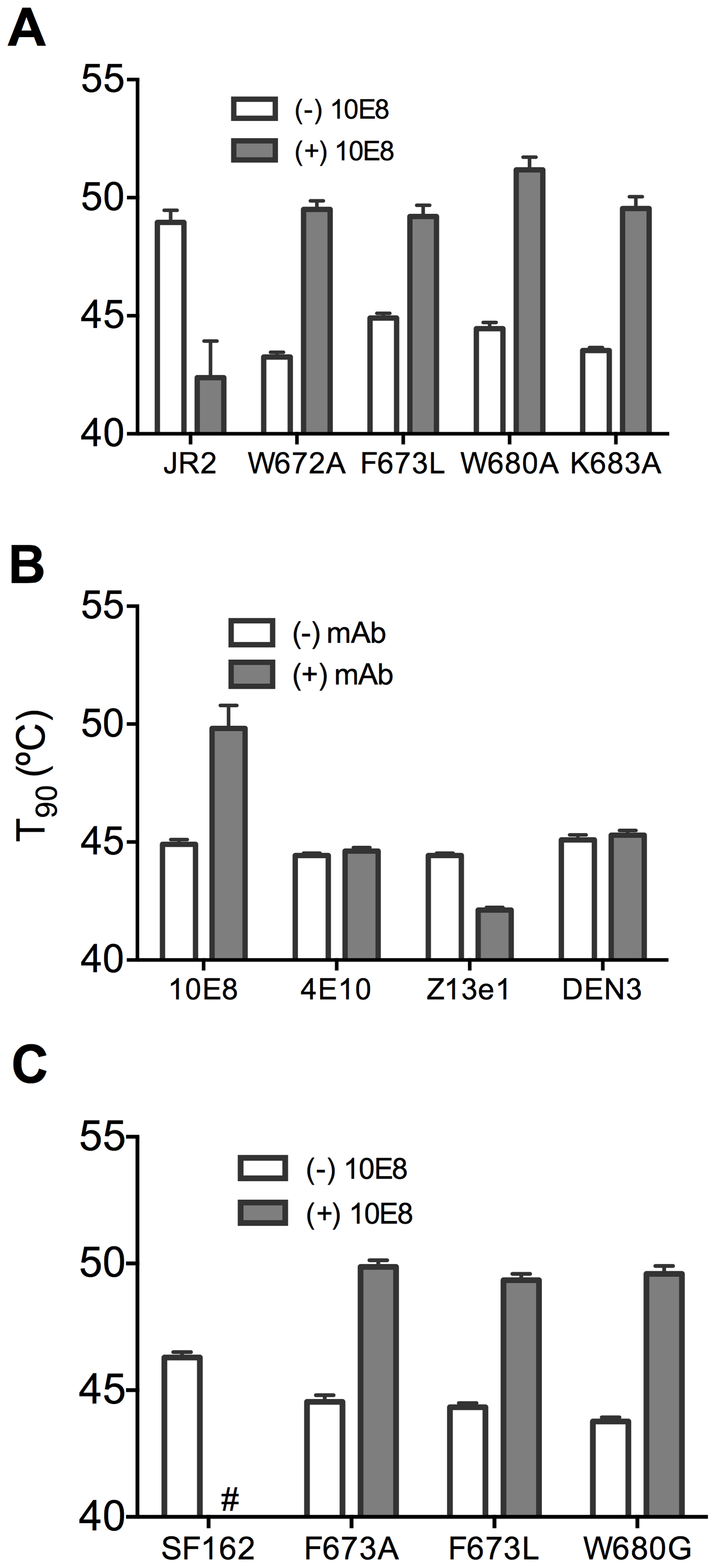 Presence of 10E8 enhances functional thermostability of multiple MPER mutants of JR2 and SF162 within the 10E8 linear epitope.