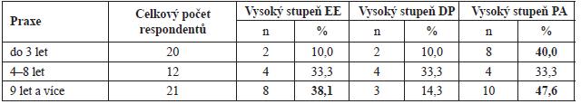 Počet respondentů podle délky praxe, kteří vykazují podle metodiky vyhodnocení BMI vysoký stupeň EE, DP a PA