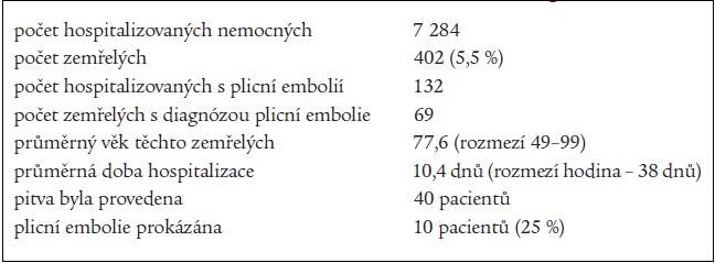 Nemocní a zemřelí na plicní embolii na III. interní klinice 1. LF UK a VFN v roce 2001 a 2002 se zaměřením na plicní embolii.