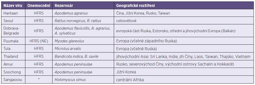 Přehled patogenních hantavirů Starého světa, včetně rezervoárů a geografického rozšíření [21] Table 1. List of Old World hantaviruses pathogenic for human, including reservoirs and geographic distribution [21]
