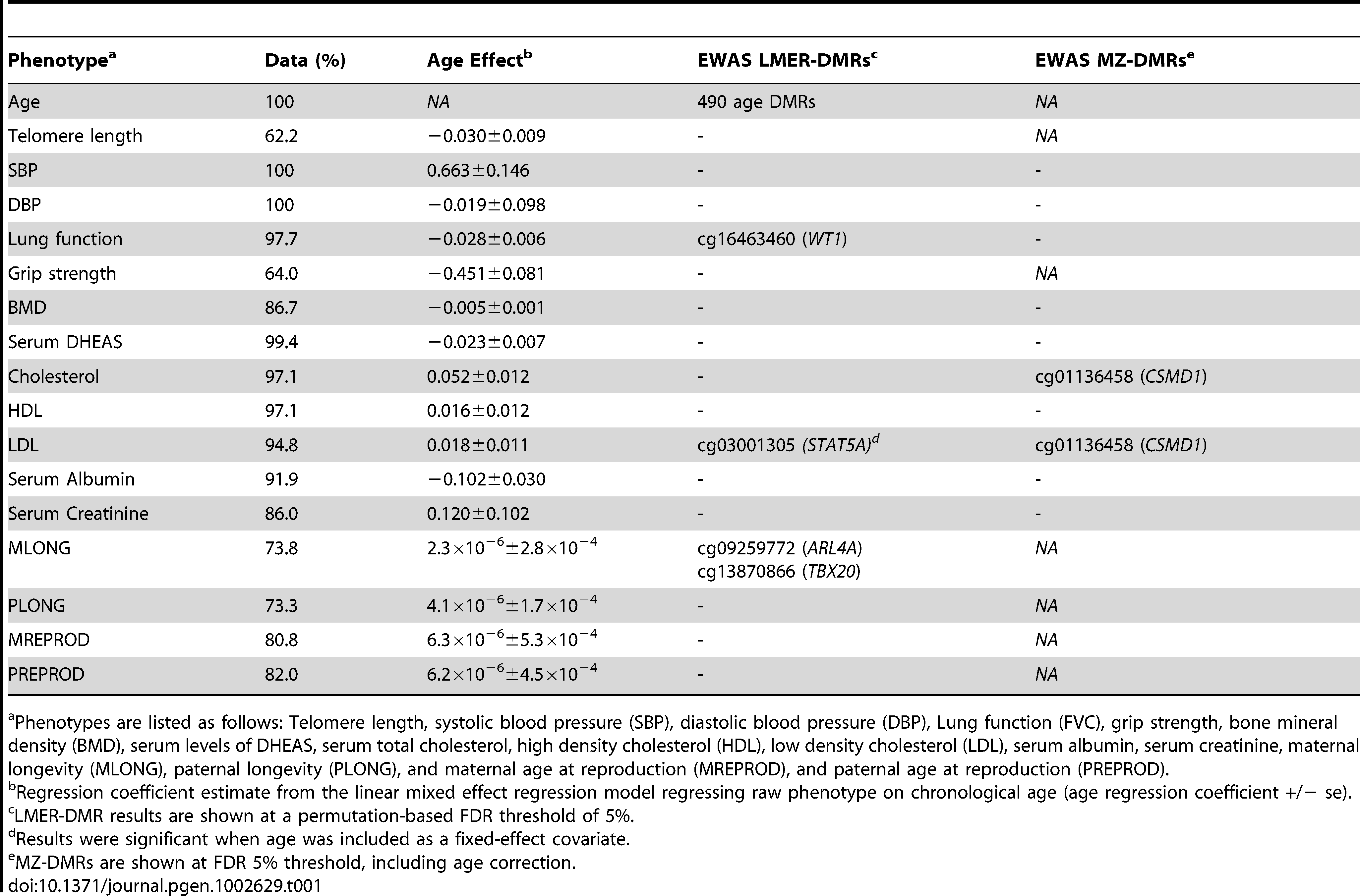 Age and age-related phenotype EWAS DMR results.