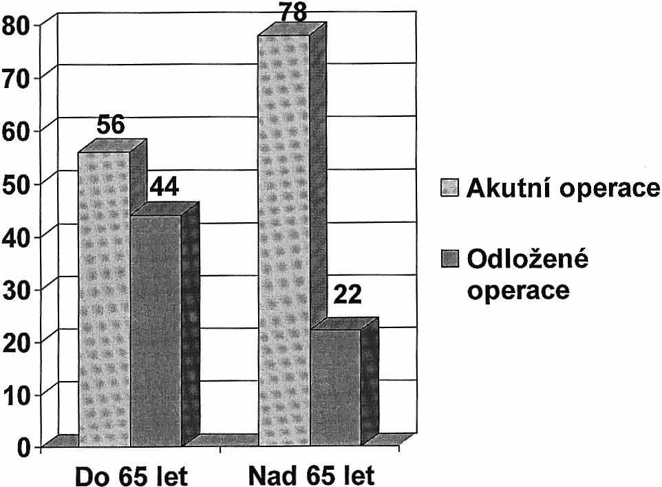Operace u polytraumatu (%) Graph 2. Surgery in polytraumas (%)
