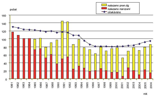 Očekávané a nalezené počty defektů neurální trubice v ČR 1981–2006