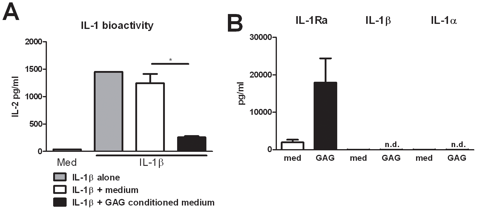 GAG induces interleukin 1 receptor antagonist.