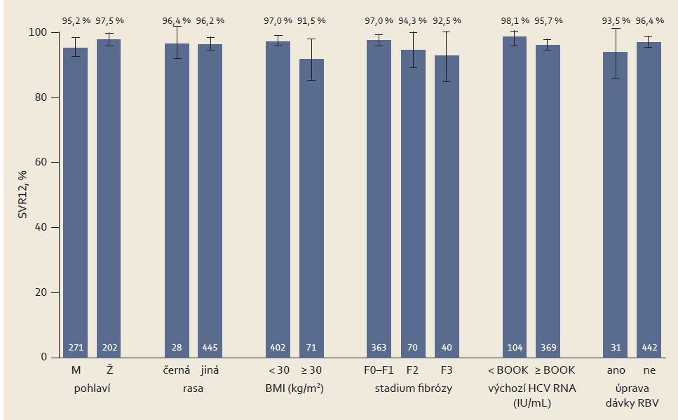 Výsledky studie (ITT) SAPPHIRE-I v různých podskupinách dosud neléčených osob.