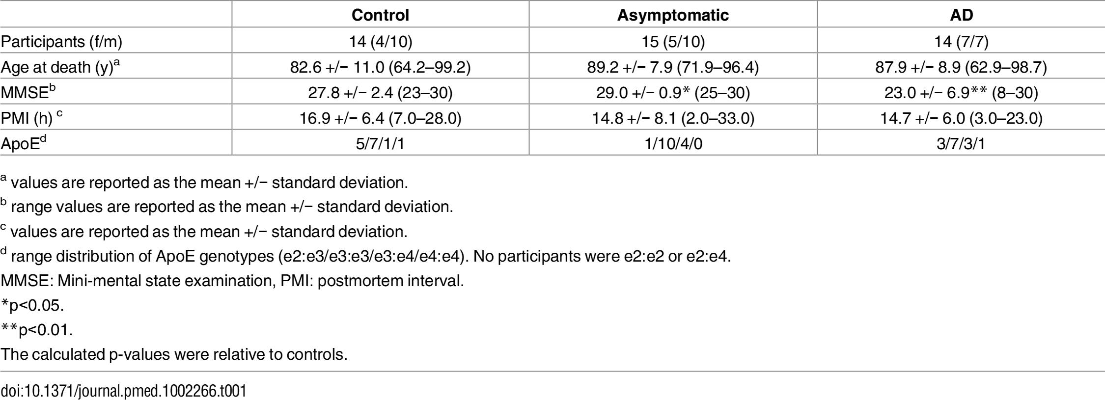 Clinical characteristics of study participants.