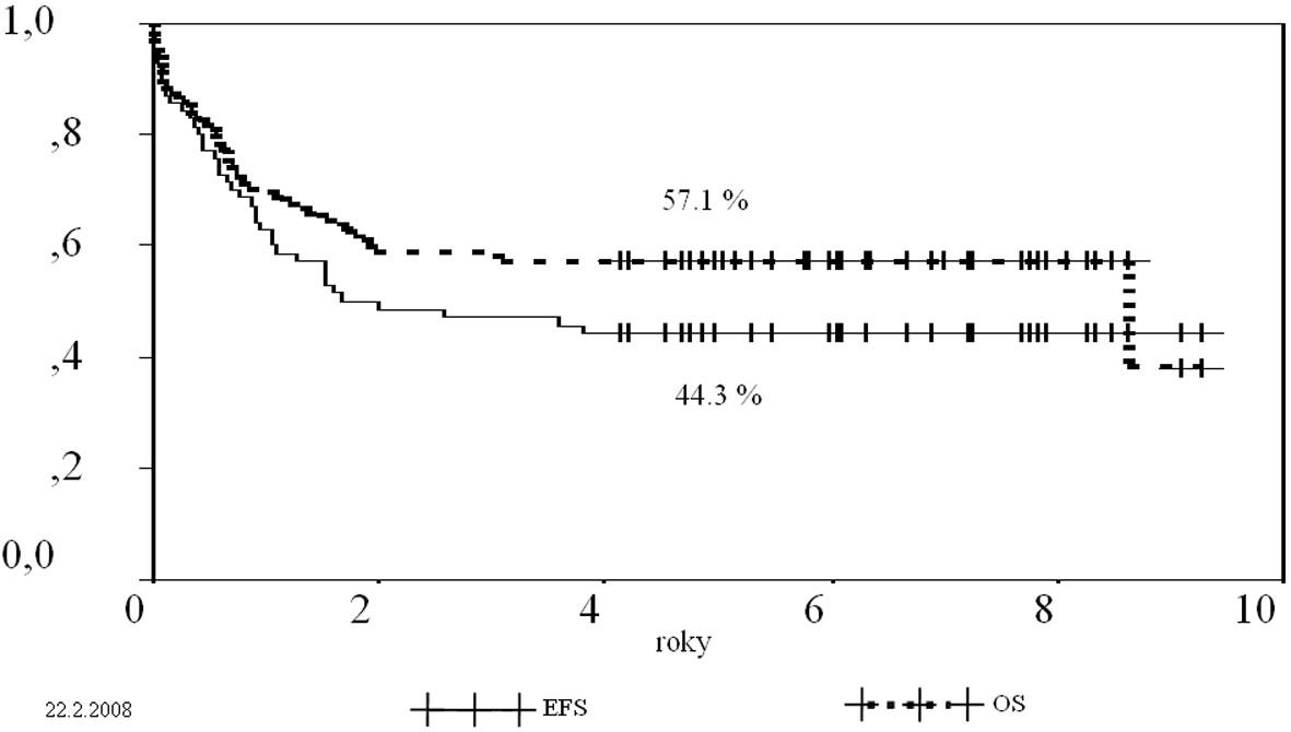 Přežití do selhání (EFS) a celkové přežití (OS) celé skupiny pacientů (N=70).