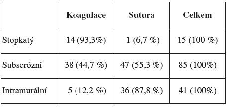 Ošetření defektu myometria podle vztahu leiomyomu k myometriu ( n = 141 )